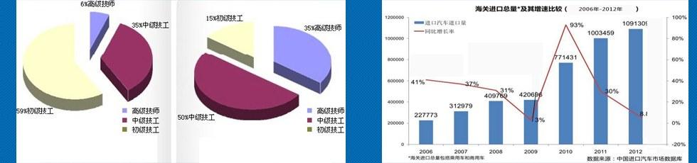 汽修厂企业组织结构图